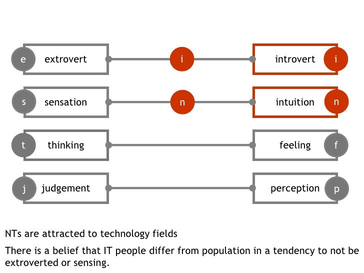 extrovert<br />introvert<br />e<br />i<br />i<br />sensation<br />intuition<br />s<br />n<br />n<br />thinking<br />feelin...