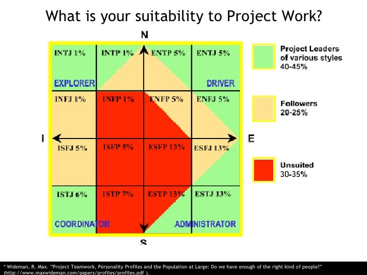 """What is your suitability to Project Work?<br />* Wideman, R. Max. """"Project Teamwork, Personality Profiles and the Populati..."""