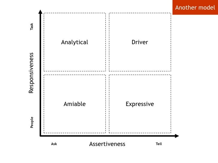 Another model<br />Analytical<br />Driver<br />Task<br />Responsiveness<br />Amiable<br />Expressive<br />People<br />Asse...