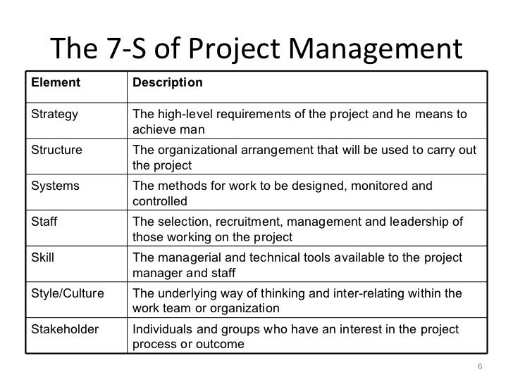 project management methodologies list Explore the top 4 project management methodologies learn more about the top 4 product management methodologies (waterfall, prince2, agile or rad) to figure out which one will suit your.