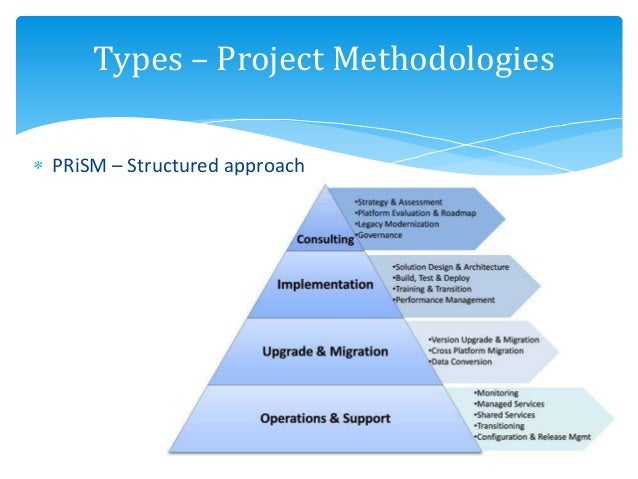 types of project management Project management types project management can apply to any project, but it is often tailored to accommodate the specific needs of different and.