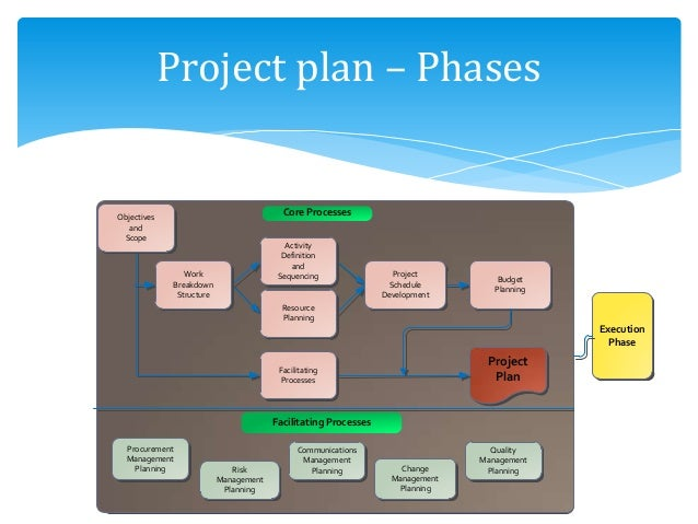 types of project management methodologies Project management methodology defined as best practices and methods methodology types and examples in pm framework: traditional waterfall & modern agile.
