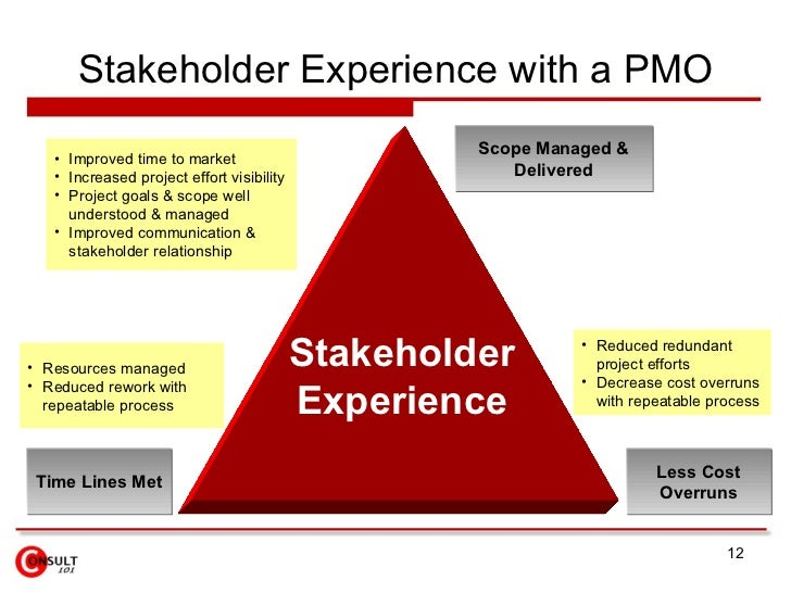 how to become a pmo