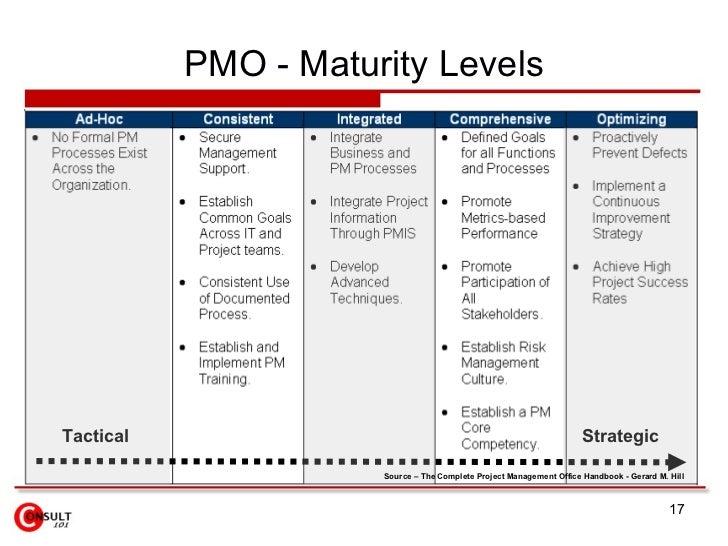 PMO U2013 Maturity, Objectives; 17.