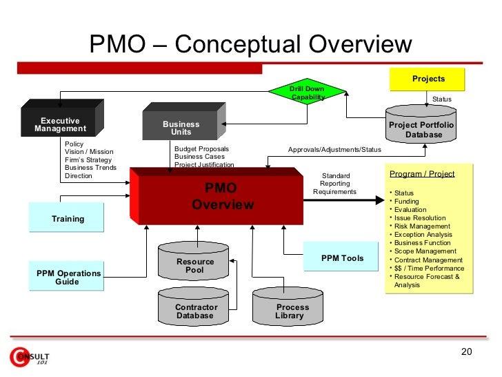 Pmo Model Diagram Wiring Diagram Schematics