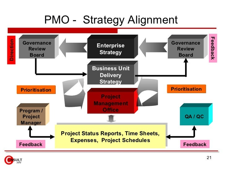project managment office system A project management office (pmo) is a group — internal or external to a company — that sets, maintains and ensures standards for project management across that organization.