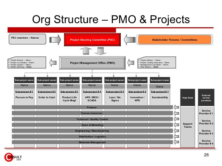 Project management organizational chart for house construction