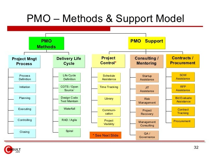 ... Project Resources Management 31; 32.