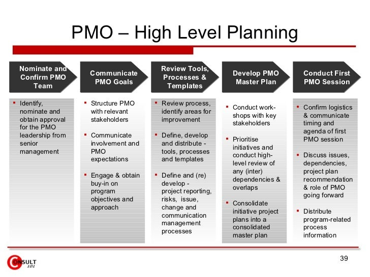 Project management office pmo for High level project plan template ppt