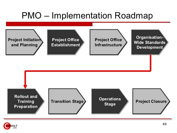 Project Implementation Plan  CityEsporaCo