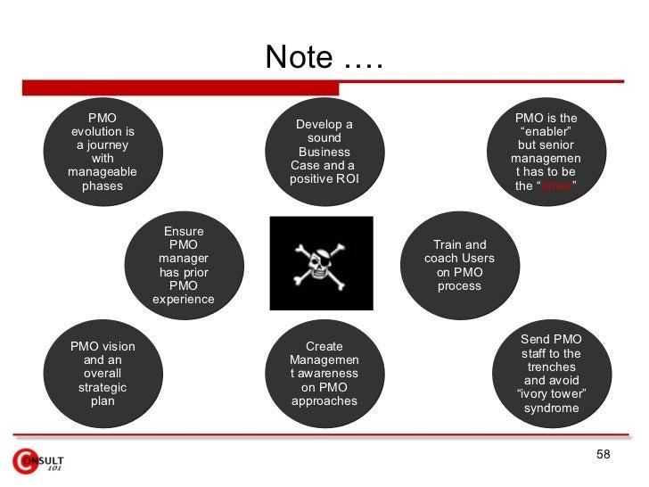 Note ….    PMO                                                    PMO is the                               Develop a evolu...