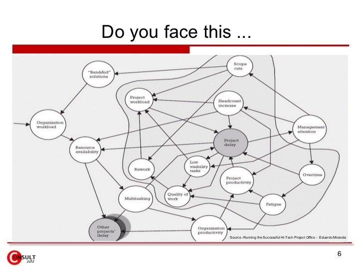 Do you face this ...                      Source -Running the Successful Hi-Tech Project Office - Eduardo Miranda         ...