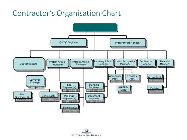 Warehouse Dept. Services Dept. Admin. Dept. Accountant Cashie r nt Manager Surveyor Manager Site Surveyor(s) Project Area ...