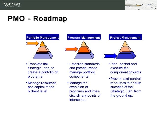 PMO   Needs; 12. PMO   Roadmap Portfolio Management Program Management  Project ...