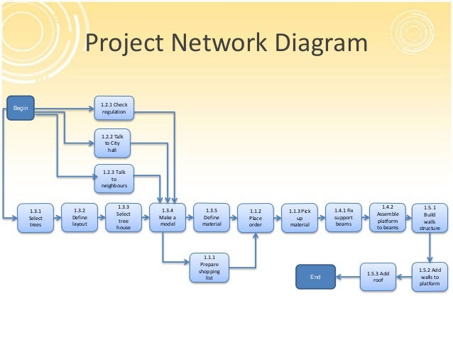 network diagrams project management zoroblaszczakco