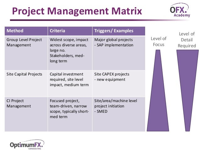 project management overview Pmi's project management professional (pmp)® certification is the most important industry-recognized certification for project managers.