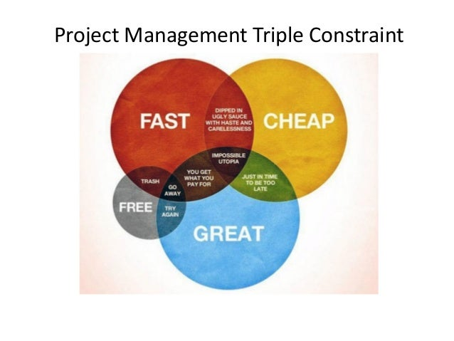 project triple constraint The triple constraint in project management - time, cost and scope - may not be enough for today's projects managing constraints on any project is about balancing.