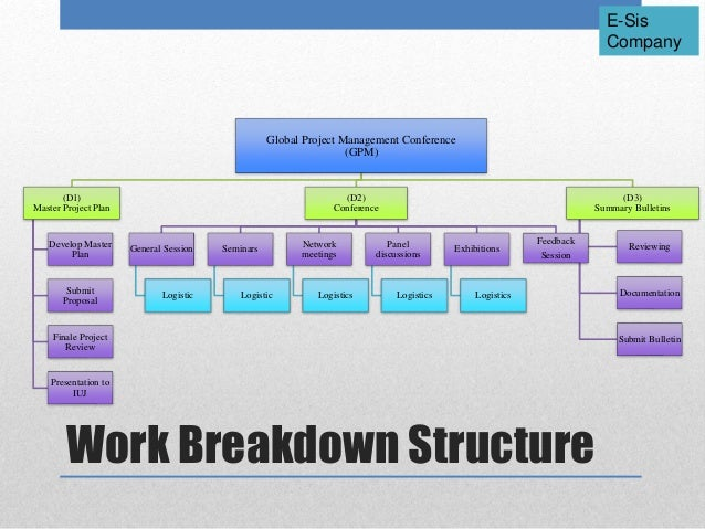 Steps to Developing a Work Breakdown Structure