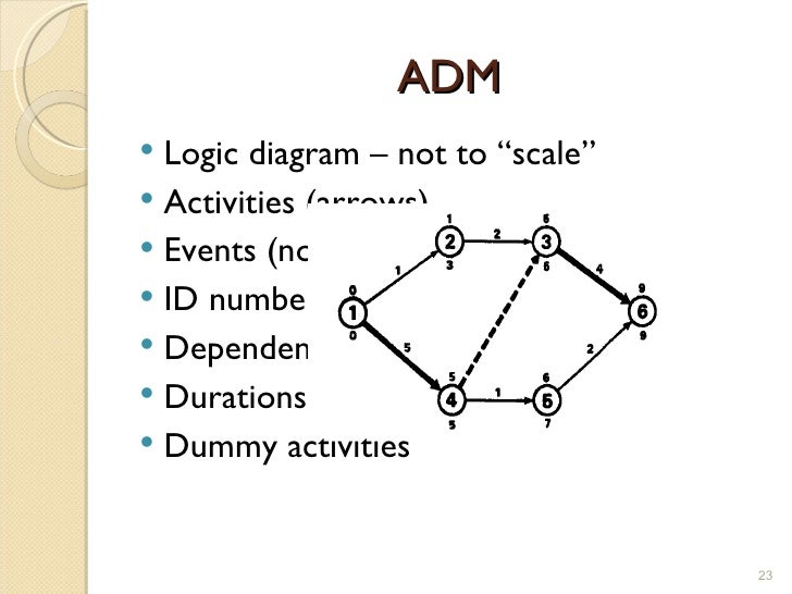 example of pdm
