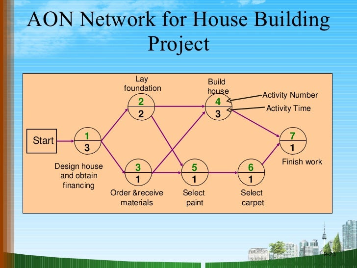 project aon Aon version 24 introduces the concept of projects to partition the work performed by different development teams a project contains all of the resources, such as policy execution plans (peps), message types, and property sets, created by a team.
