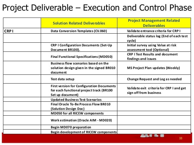 Exceptional Project Deliverables Template. Erp Project Management Primer .