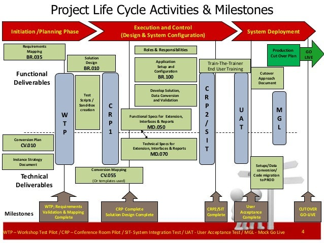 Requirements Project Life Cycle Activities Milestones Project