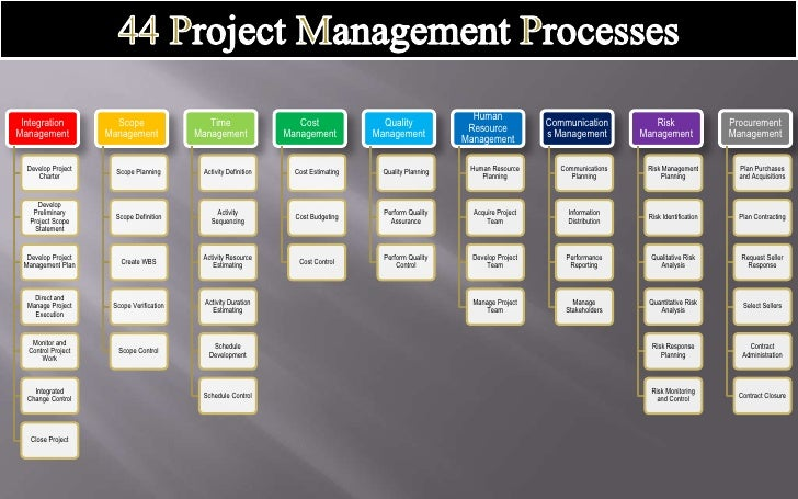 professional project part a1 Project 2016 for beginners part 1: the project 2016 workspace project 2016 for beginners part 2: in microsoft project 2016 - part 1 - duration.
