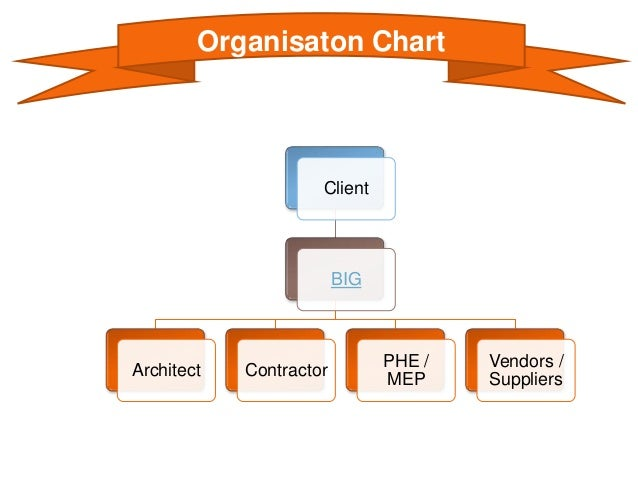 Project Management Services : Project management services pmc for construction industry