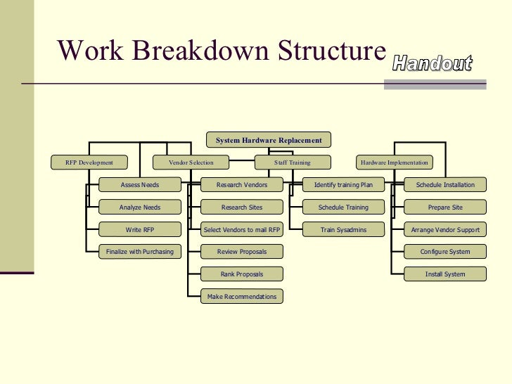 how to develop a work breakdown structure