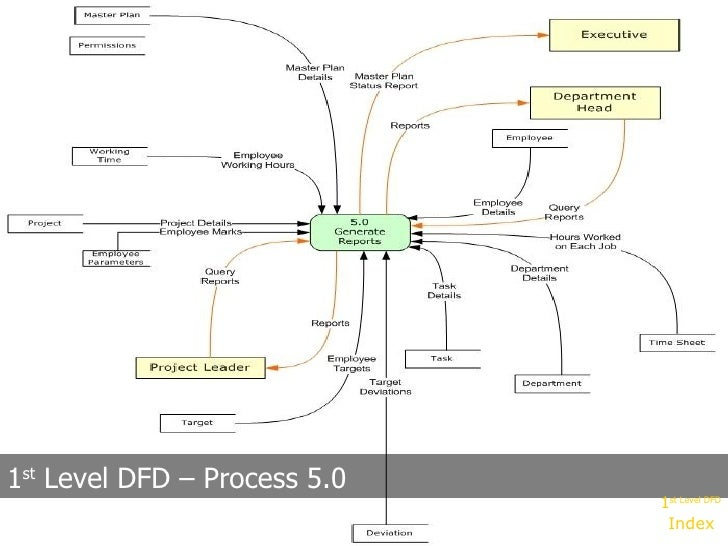 Project management system 1 st level dfd process 50 index 1 st level dfd ccuart Image collections