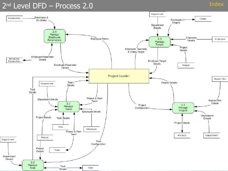 Project management system 2 nd level dfd process 20 index ccuart Image collections