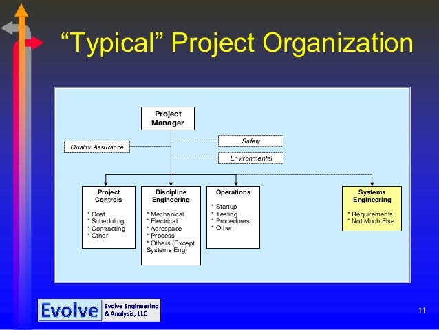 what is typically the impact on quality when the project schedule is shortened Decisions about project governance usually depend on budget business impact, and the scope the project differences between short-term & long-term projects.