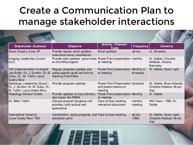 Create a Communication Plan to manage stakeholder interactions 5 Stakeholder /Audience Objective Activity / Channel / Tool...