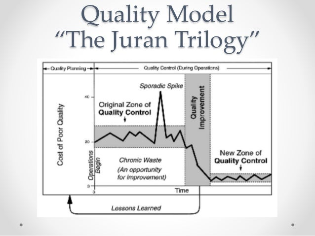 influences of juran trilogy Continuous process improvement and juran's trilogy continuous process improvement (cpi) cpi - is an endless occurrence throughout uninterrupted steady state of a series of procedures for the common progression of the organization.