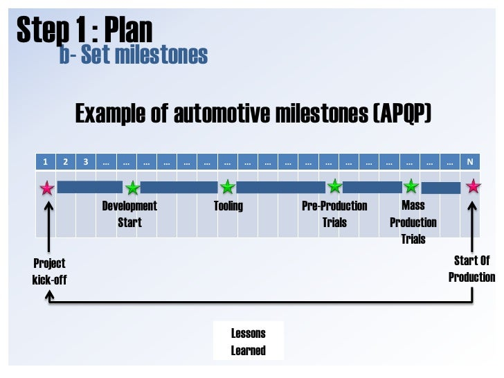 Milestones Of A Project Example Zrom