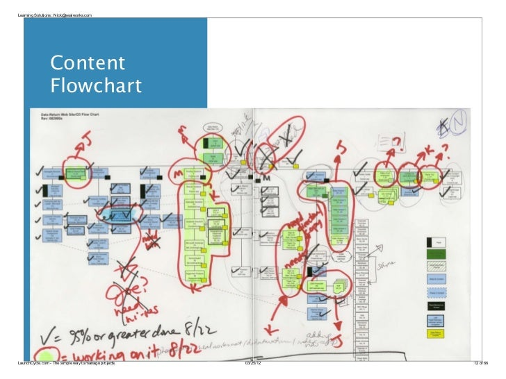 Learning Solutions : Nick@sealworks.com                Content                FlowchartLaunchCycle.com - The simple way to...