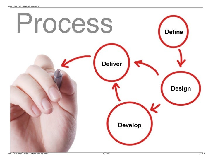 Learning Solutions : Nick@sealworks.com         Process                                                            Define ...