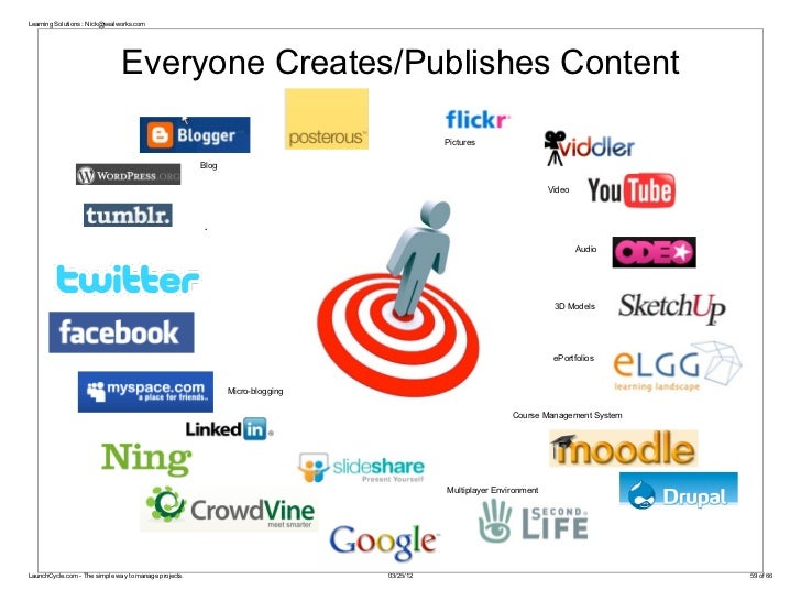 Learning Solutions : Nick@sealworks.com                               Everyone Creates/Publishes Content                  ...