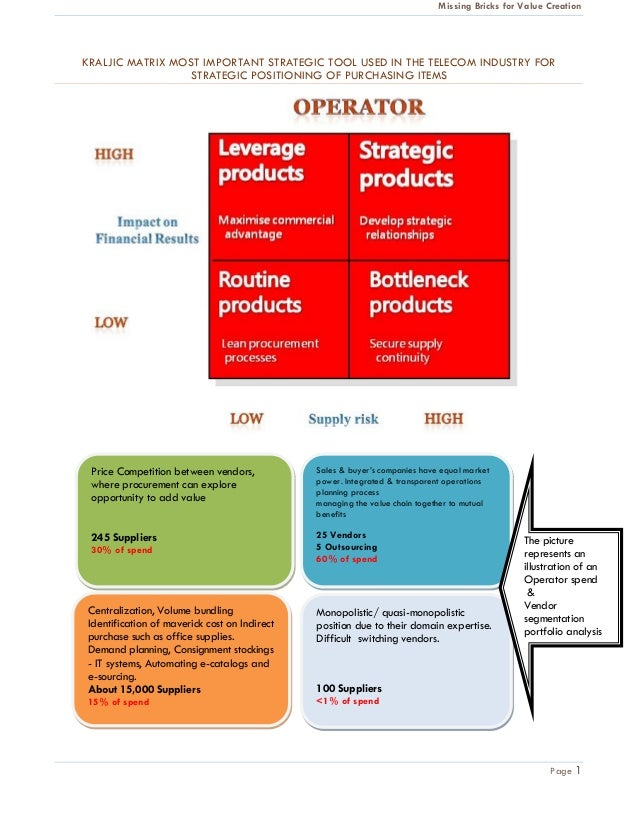 strategic matrix Swot analysis (or swot matrix) is a strategic planning technique used to help a person or organization identify the strengths, weaknesses, opportunities, and threats related to business competition or project planning it is intended to specify the objectives of the business venture or project.