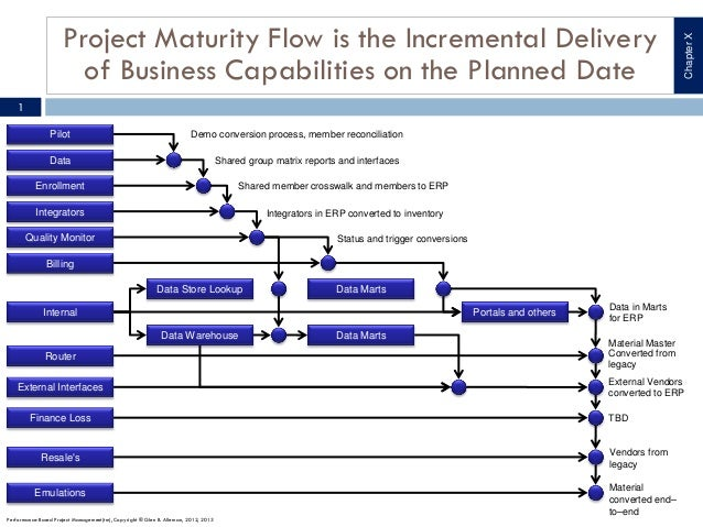 Project Maturity Flow is the Incremental Delivery                                                                         ...