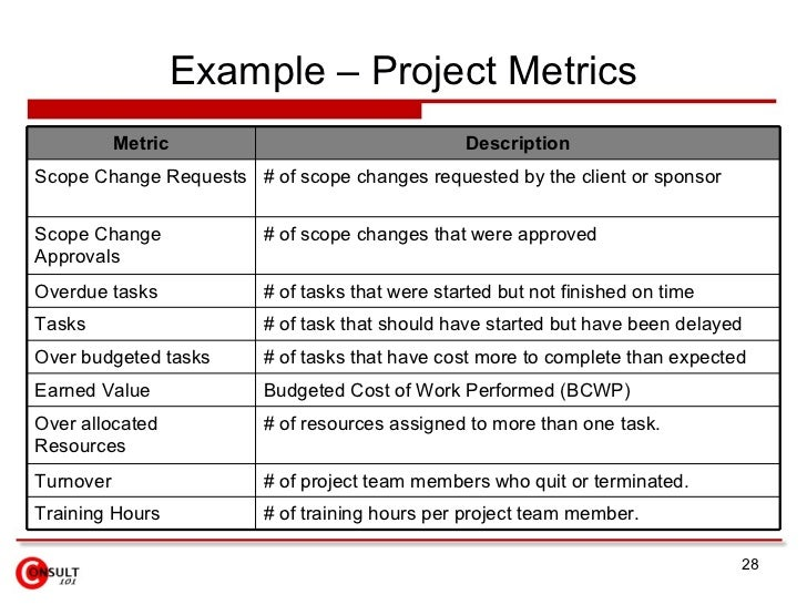 Project metrics measures for Quality assurance metrics template