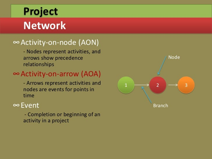 Project management through gantt pert chart 6 project network ccuart Gallery