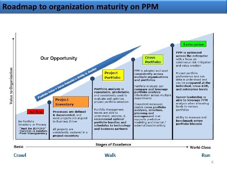 tfs project management