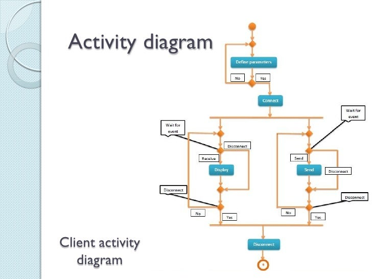 Project network chat presentation activity diagramclient activity diagram ccuart Image collections