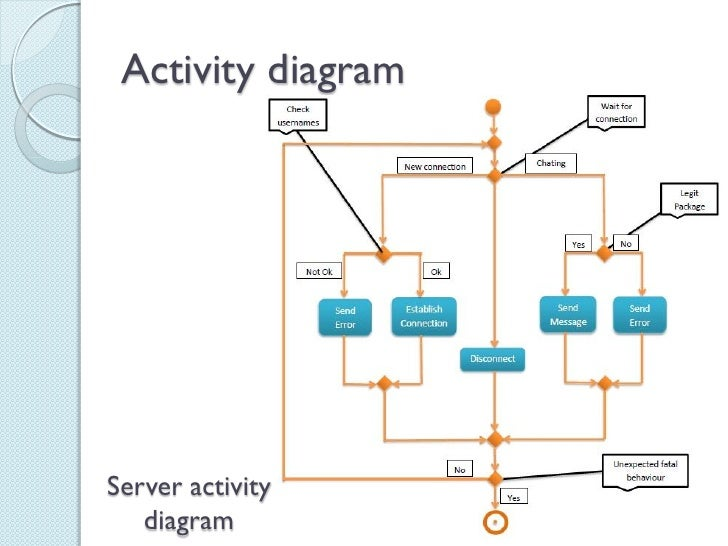 Project network chat presentation activity diagramserver activity diagram ccuart