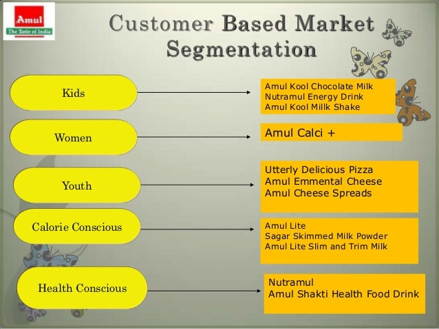 market segmentation amul Global buttermilk market 2018 segmentation, demand, growth, trend, opportunity and forecast to 2023  amul arla foods dairyamerica sodiaal group fonterra.