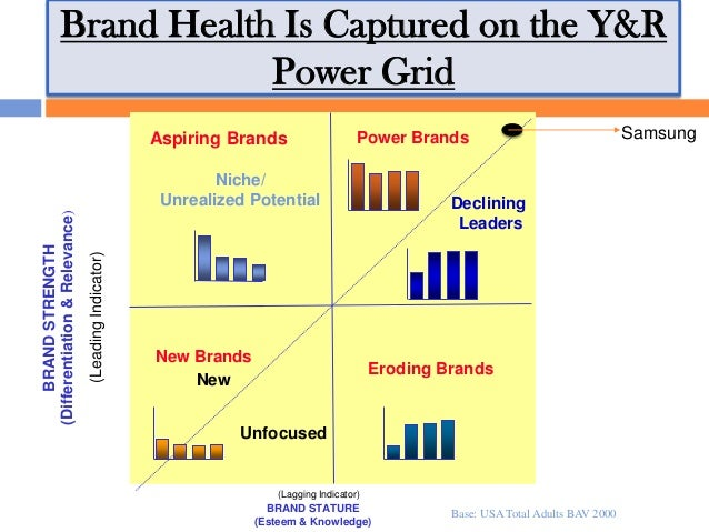 Project on brand asset valuator model of Samsung