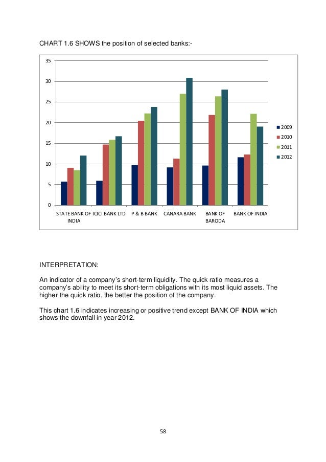 analysis of performance of banking sector From banking stability to banking performance : an analysis of the banking sector in sub-saharan africa françois leroux oct 1 2004 francoisleroux@hec ca 2 outline preliminary remarks the structures-conduct-performance paradigm analysis of the banking sector general assessment remarks and policy.