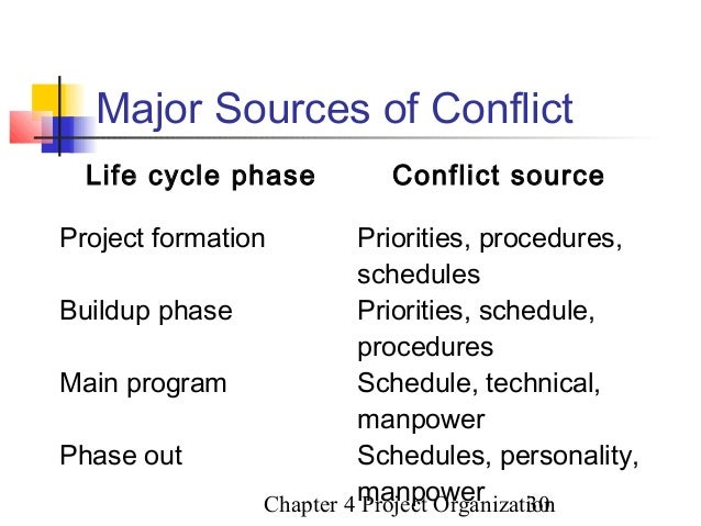 sources of conflict in organziations Organizational conflicts: causes, effects and remedies bernard oladosu omisore, phd  recognize the source of the conflict, to view it's constructive as well as destructive potential, to  however, conflict in organizations is a daily occurrence because a consensus of opinion.
