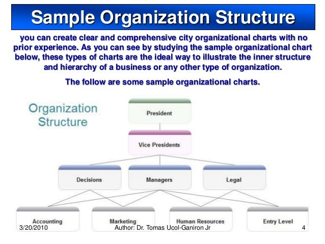 3 types of organizational chart: Three basic types of organization chart are 3 types of